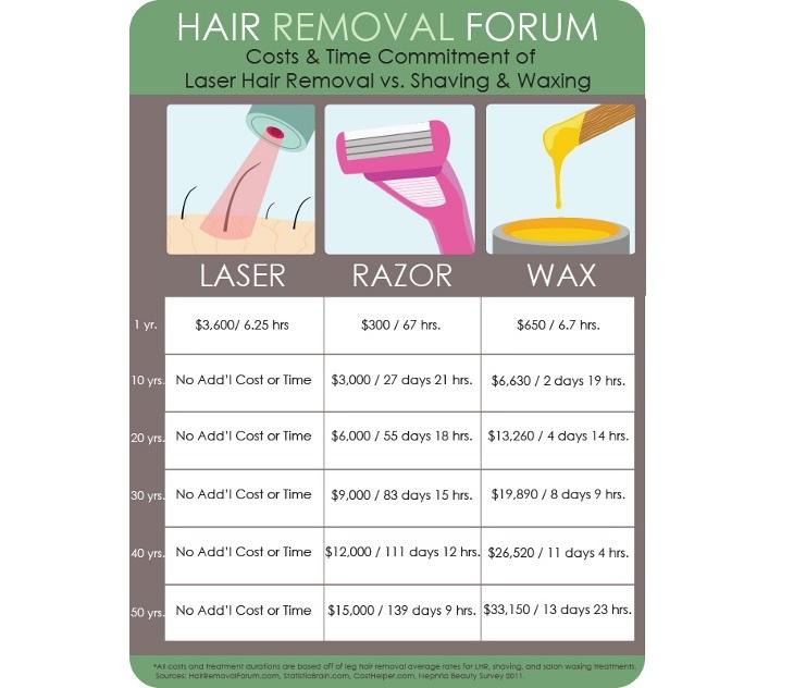Laser Hair Reduction • Lakes Dermatology